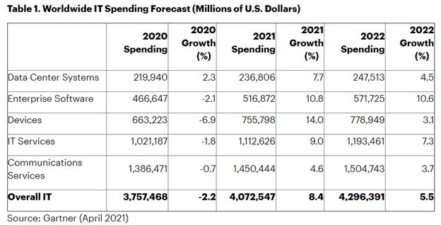 Worldwide Information Technology Spending Forecast Table
