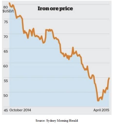 Iron Ore Price Index Chart