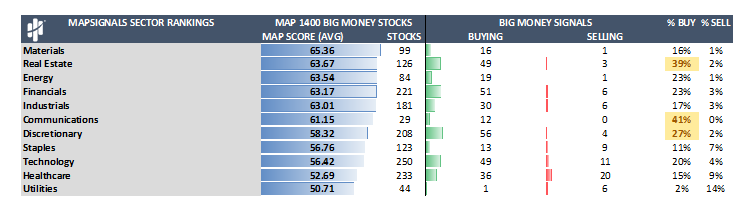 MapSignals Sector Rankings Table