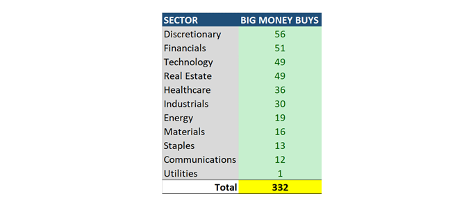 MapSignals Sector Rankings Table2
