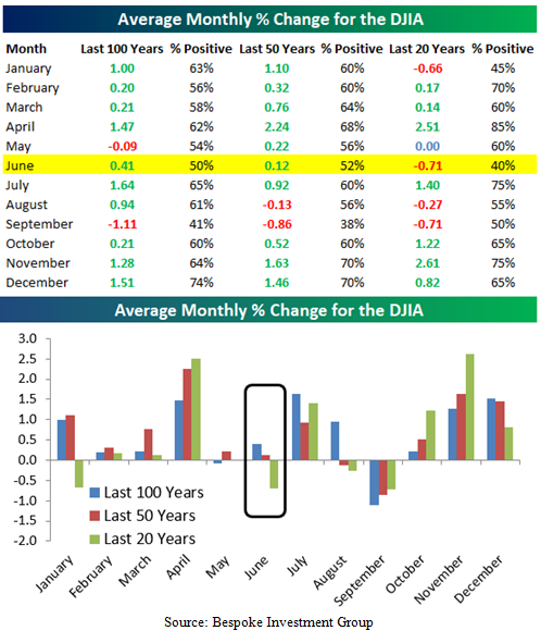 Monthly Percent Change in the Dow Jones Industrial Average Table and Bar Chart