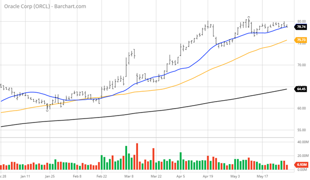 Oracle Corporation Stock Index Chart