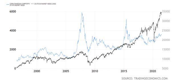 Shanghai Composite Index Chart