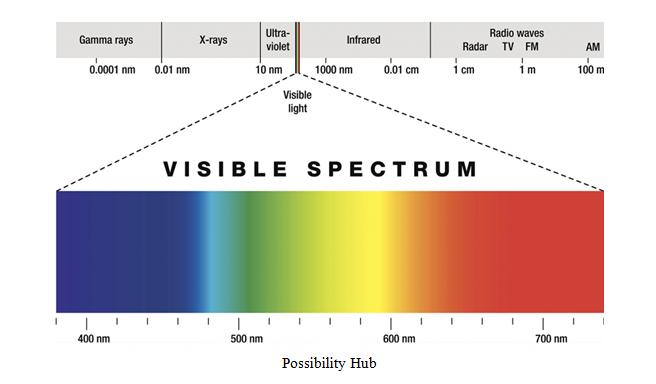 Spectrum Chart
