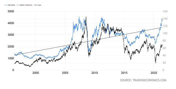 Spent Crude Oil Index