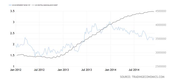 TradingEconomics Graph