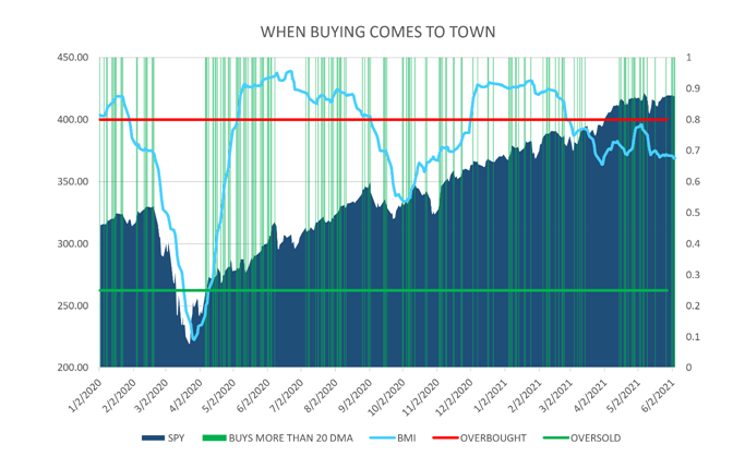 When Buying Comes to Town Chart