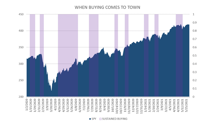 When Buying Comes to Town Chart2