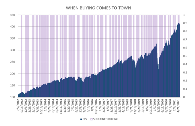 When Buying Comes to Town Chart3