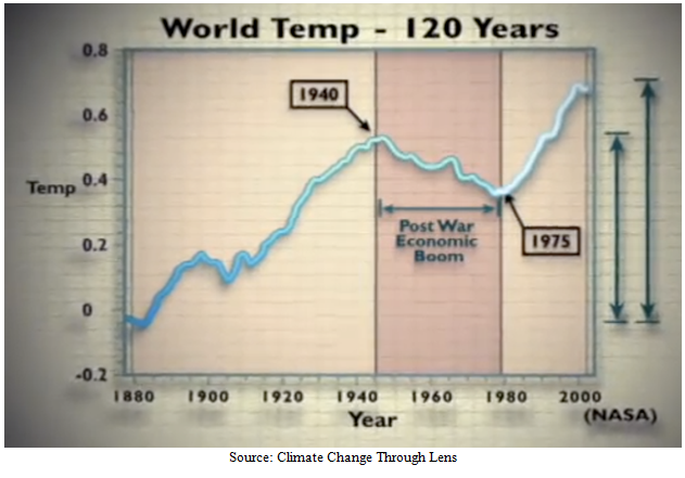 120 Years of World Temperature Graph
