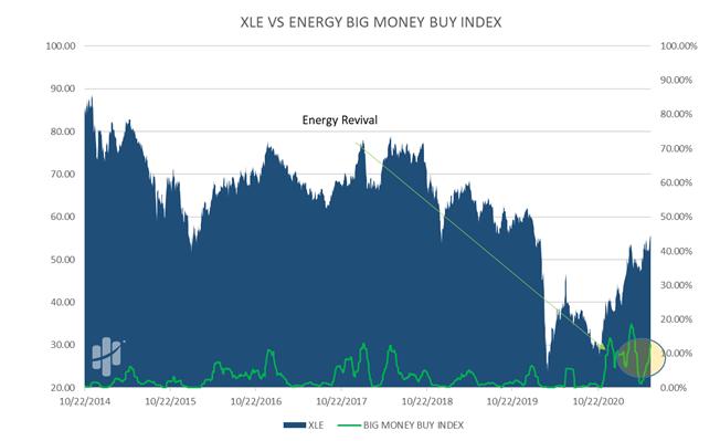 XLE VS Big Energy Big Money Buy Index