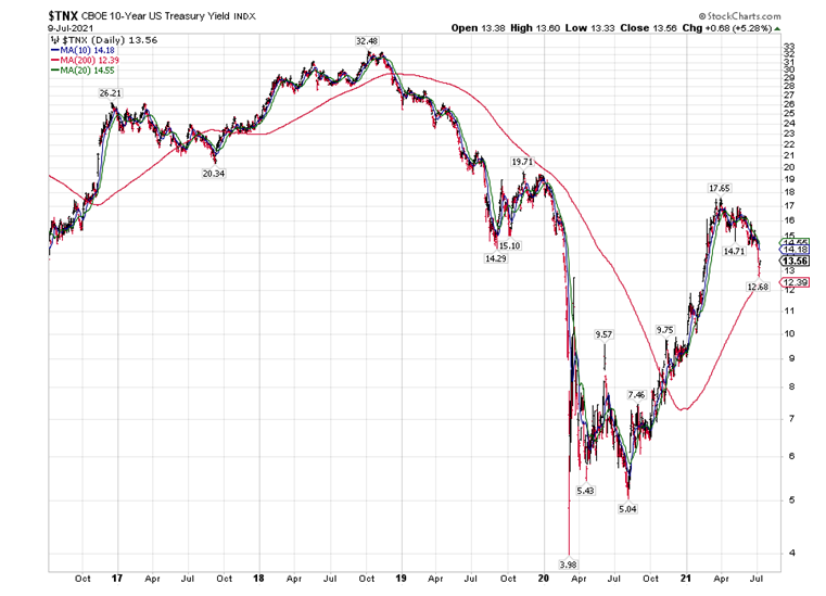 10Year Treasury Yield Index