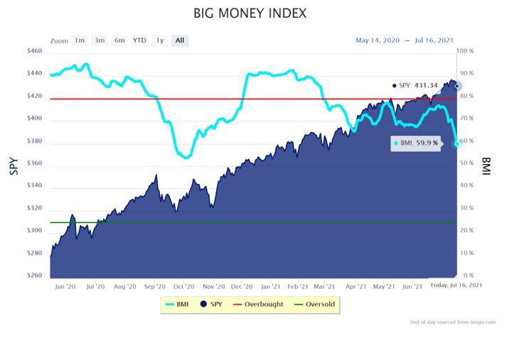 BIG Money Index