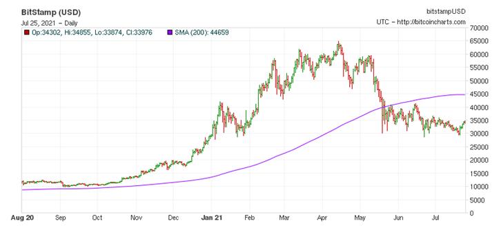 BITStamp USD Chart