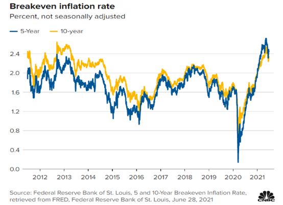 Breakeven Inflation Rate Chart