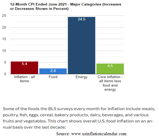 Major Categories of the Consumer Price Index Bar Chart