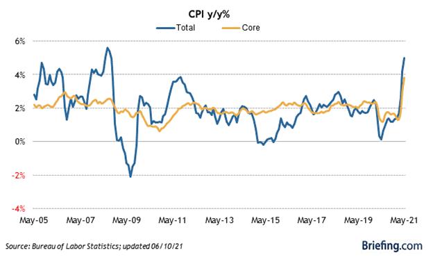 Consumer Price Index Chart