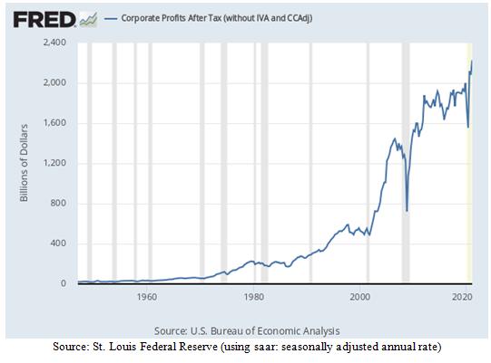 Corporate Profits After Tax Chart