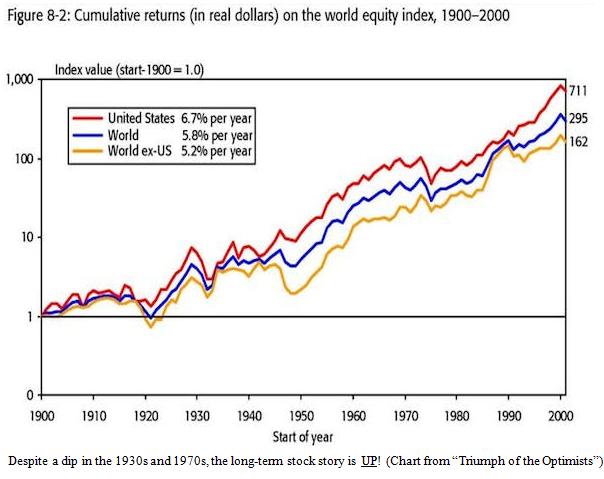 Cumulative Returns on World Equity Index Chart