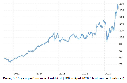Disney's Ten-Year Performance Chart