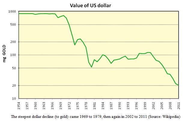 United States Dollar Value Chart