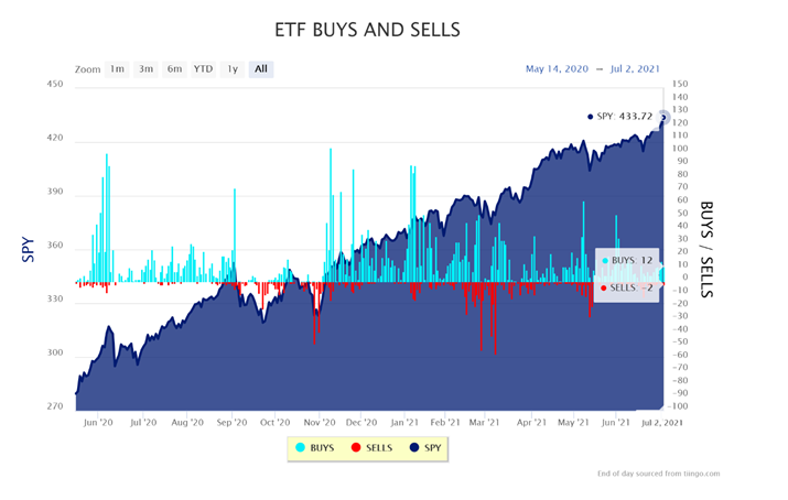 ETF BUYS and SELLS