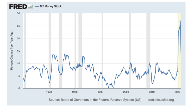 FRED Chart1