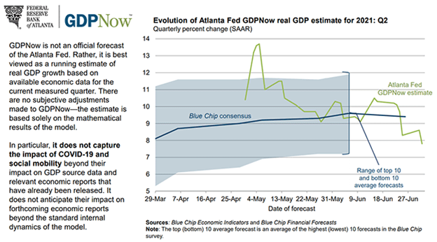 GDPNow Gross Domestic Product Estimate Chart