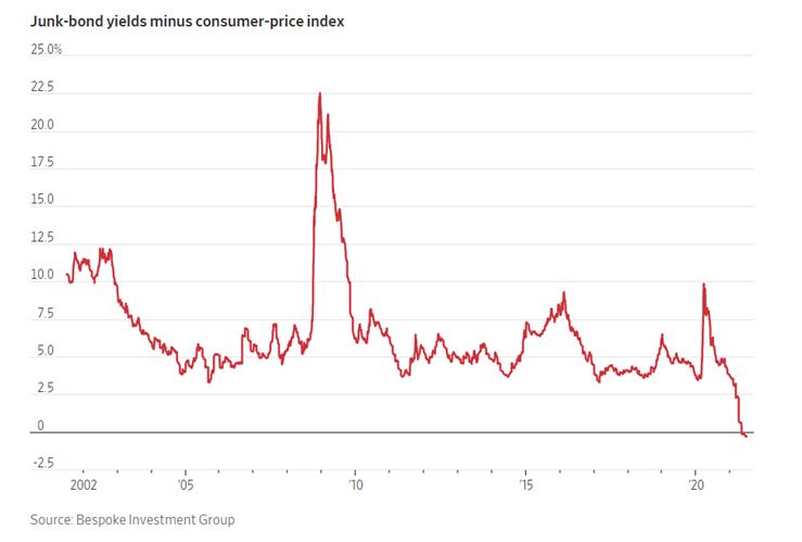 Junk-Bond Yield Chart