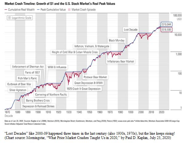 Market Crash Timeline Chart