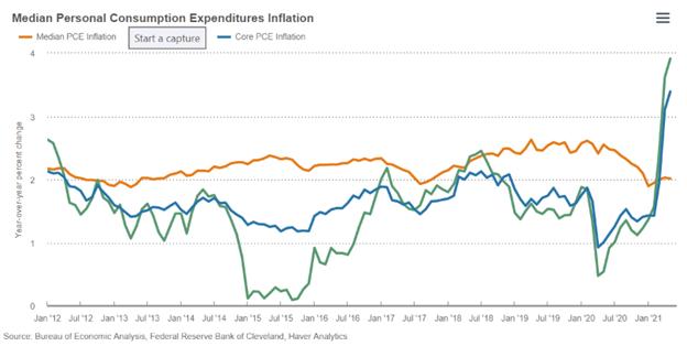 Personal Consumption Expenditures Price Index Chart