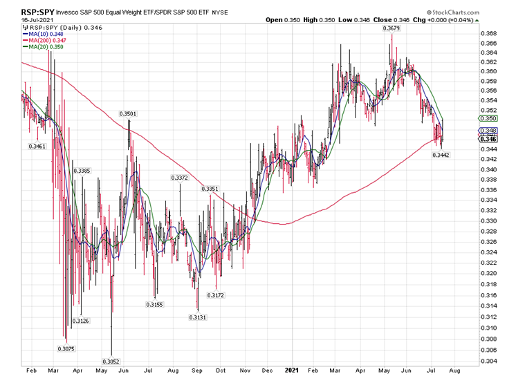 S and P 500 Chart