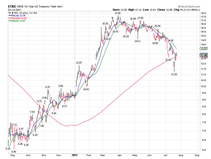 TNX 10 Year Treasury Bond Chart
