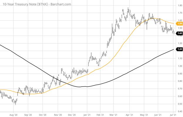 Ten-Year Treasury Note Index Chart