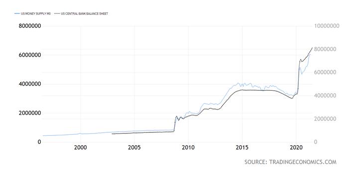 US Money Supply Chart
