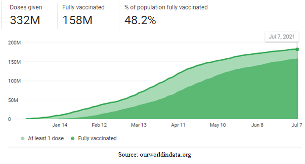 United States Vaccinated Population Chart