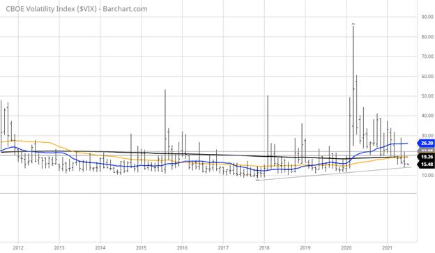CBOE Volatility Index Chart