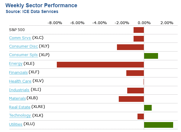Weekly Sector Performance Table