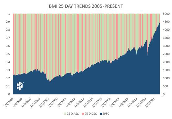 Big Money Index 25-Day Trends 2005 - Present Chart