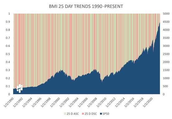 Big Money Index 25-Day Trends 1990 - Present Chart