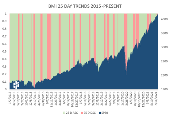 Big Money Index 25-Day Trends 2015 - Present Chart