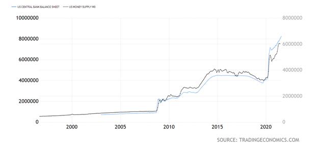 United States Money Supply and Balance Sheet Chart