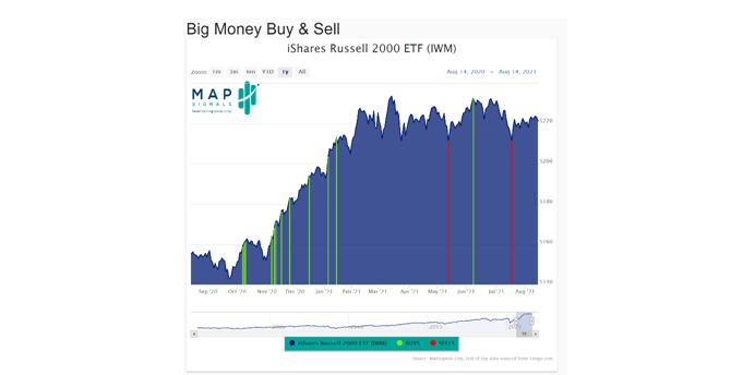 Big Money Chart Buy and Sell