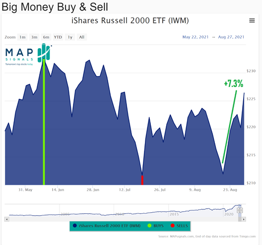 BigMoney Buy and Sell Index Chart