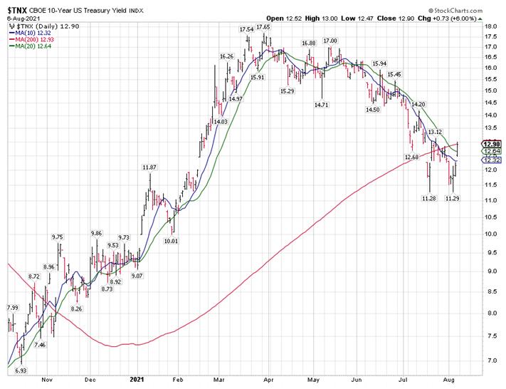 CBOE 10 Year Bond Chart