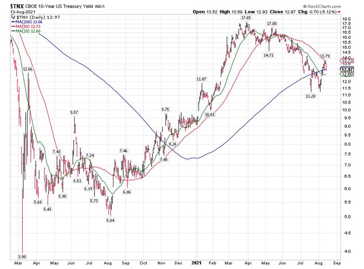 CBOE 10 Year Treasury Bond Chart