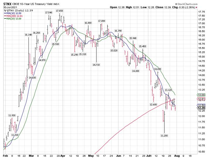 CBOE 10Year Treasury Bond Chart