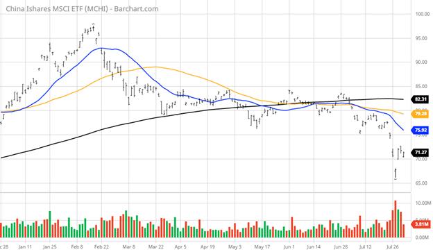 China iShares MSCI Exchange Traded Fund Chart
