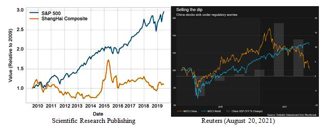 China's Markets Indices Charts