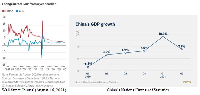 China's Gross Domestic Product Charts